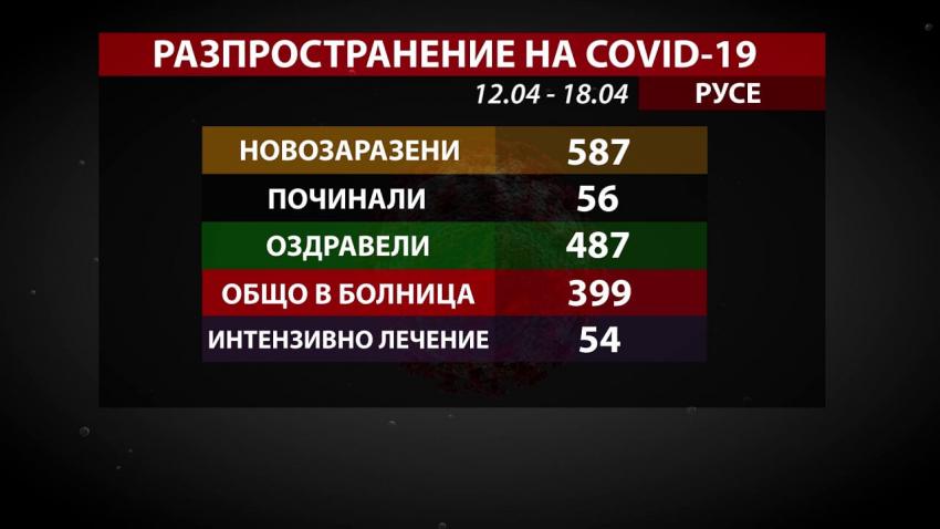 Почти 600 души са се заразили с COVID-19 в Русенско през изминалата седмица /ВИДЕО/