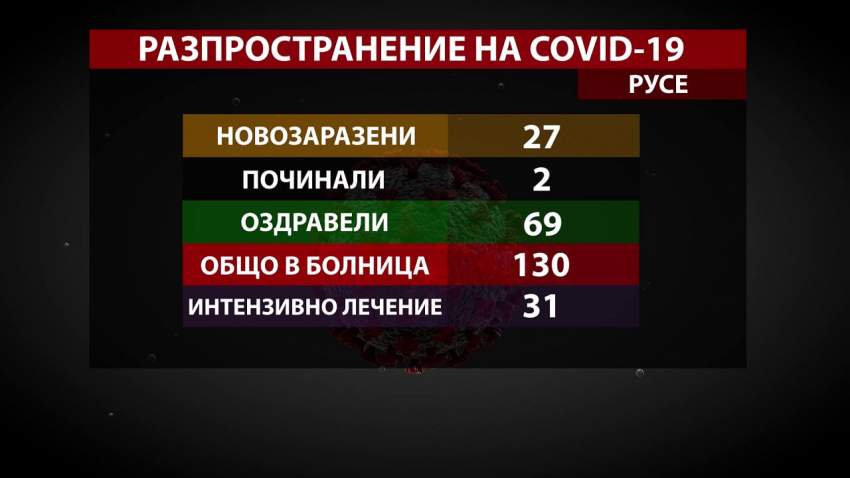 27 новозаразени, двама починали и 69 оздравели от COVID-19, отчитат в Русенско /ВИДЕО/