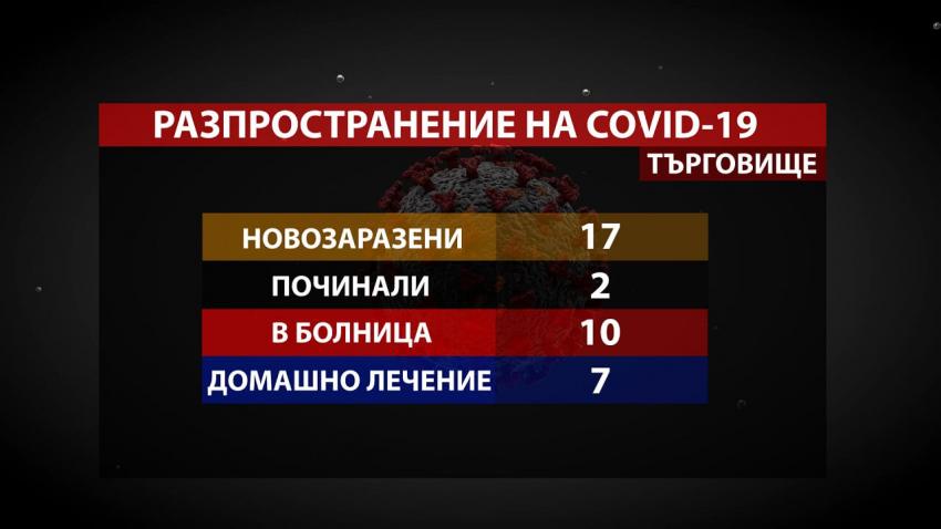 17 нови случая на COVID-19 в Търговищко, 10 от тях са в болница
