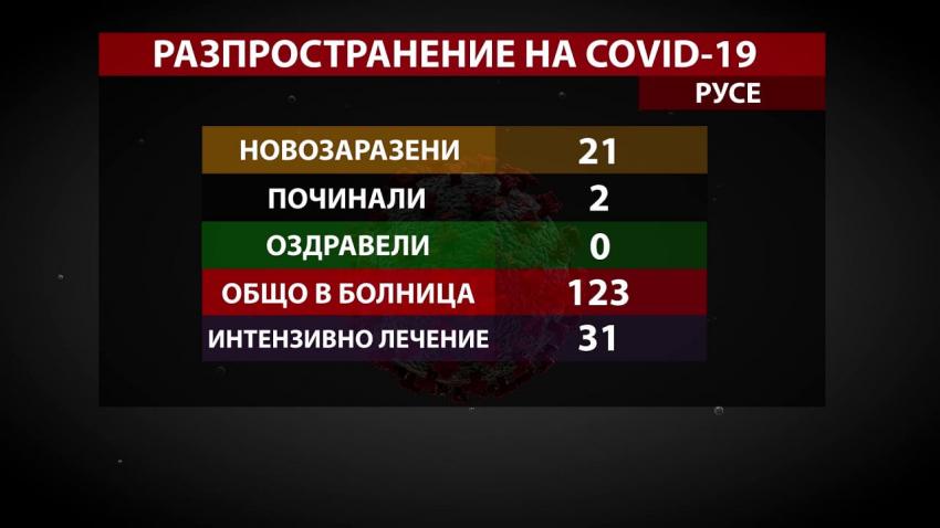 Коронавирусът в Русенско: 21 новозаразени и нито един оздравял за ден /ВИДЕО/