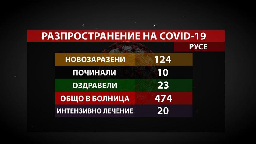 124 нови случая на COVID-19 в Русенско, починалите са 10, а оздравелите - 23