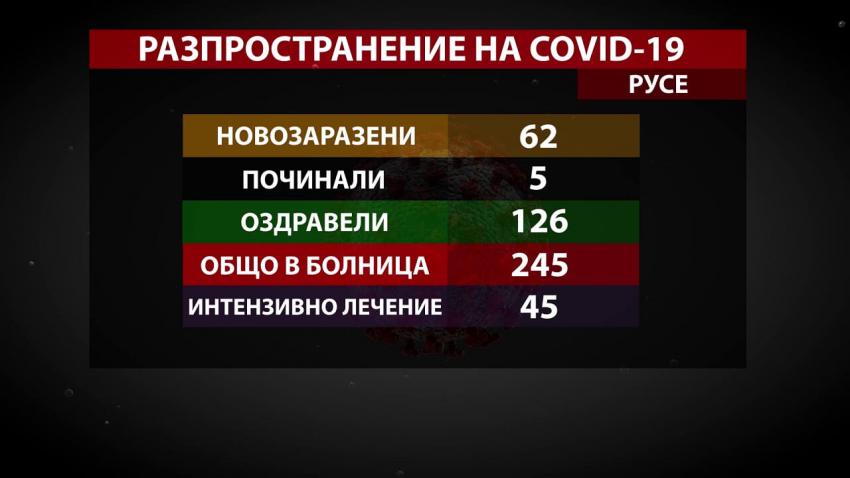 62 нови случая на COVID-19 установиха в Русенско през последното денонощие /ВИДЕО/
