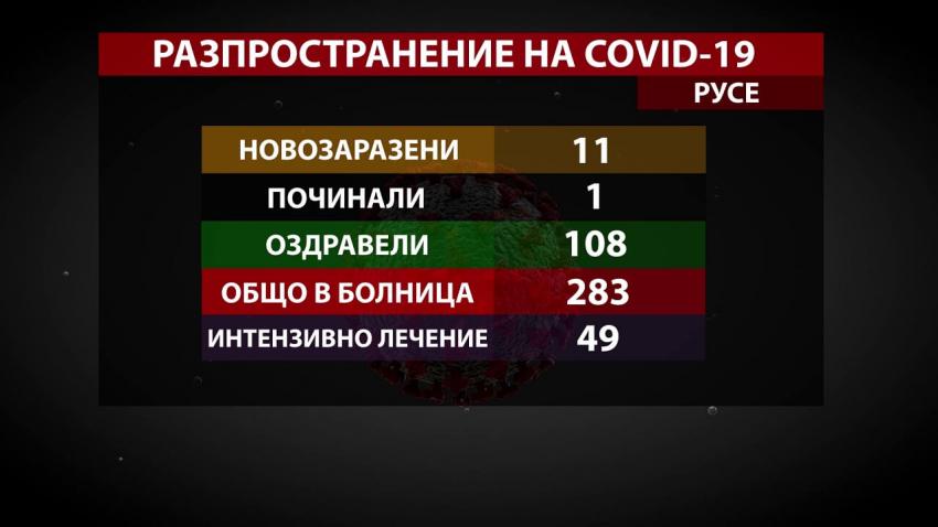 Близо 10 пъти повече оздравели от COVID-19 в сравнение с новозаразените в Русенско /ВИДЕО/