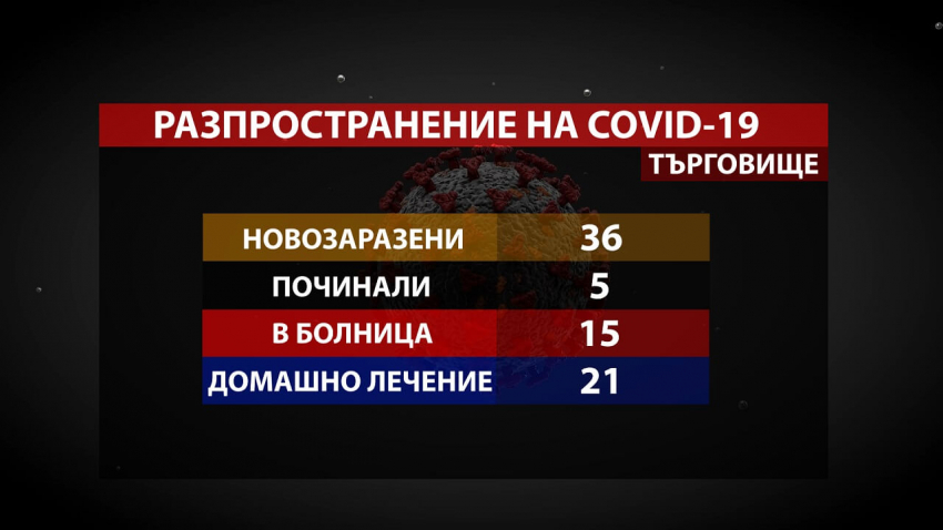 Нови 36 случая на COVID-19 установиха в Търговищко, починали са и 5 души