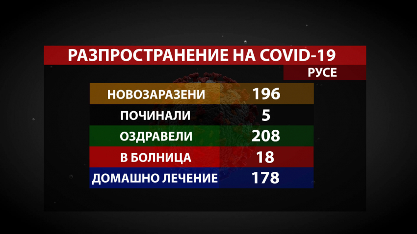 Положителни данни в Русенско: Повече оздравели от COVID-19, в сравнение с новозаразените