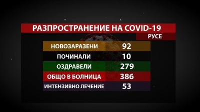 Втори пореден ден с под 100 новозаразени в Русенско, но броят на починалите остава висок