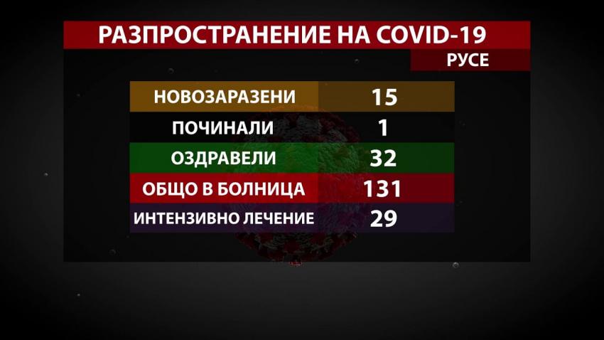 Пореден ден с малко нови случаи на COVID-19 в област Русе /ВИДЕО/