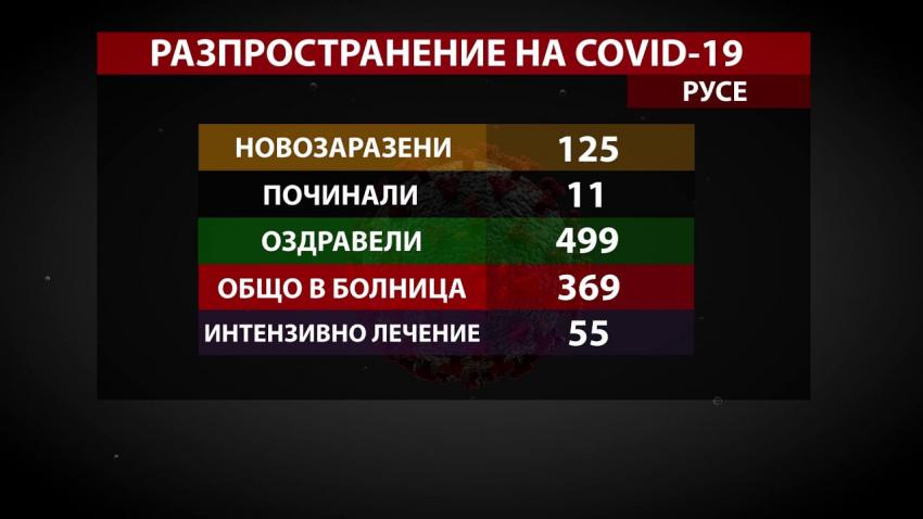 Рекорд: 499 души в Русенско са оздравели от COVID-19 за денонощие /ВИДЕО/