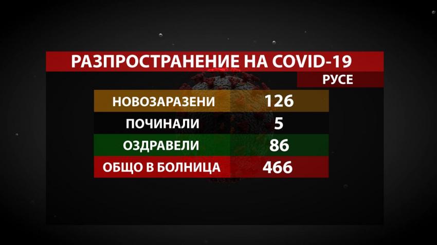 5 души с COVID-19 са починали през последното денонощие в област Русе