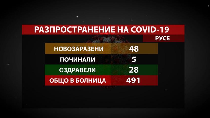 В Русенско отчитат спад на COVID случаите, но и ръст на хоспитализираните