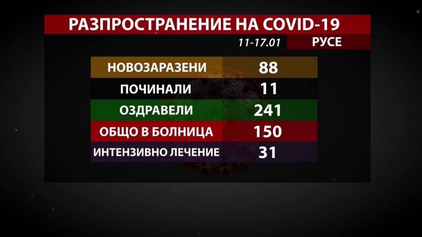 88 новозаразени и 241 оздравели от COVID-19 в Русенско за седмица /ВИДЕО/