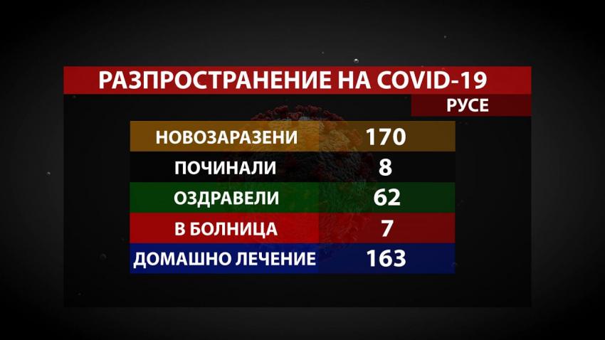 170 нови случая на COVID-19 в Русенско за ден, починалите са 8 /ВИДЕО/