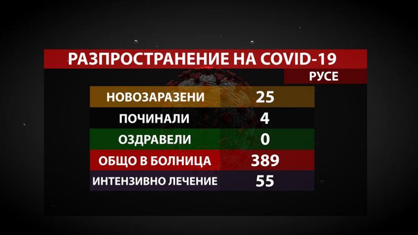 25 новозаразени с COVID-19 в Русенско за последното денонощие, 4 са починали