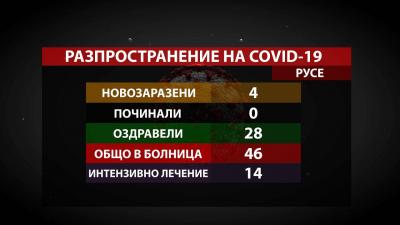 Малко нови COVID случаи в Русенско, но областта е пета по заразени за ден в страната