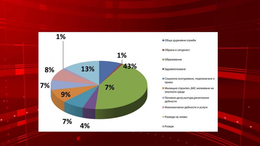 Над 71,4 милиона лева е макрорамката на проектобюджета на Търговище за 2021 /ВИДЕО/