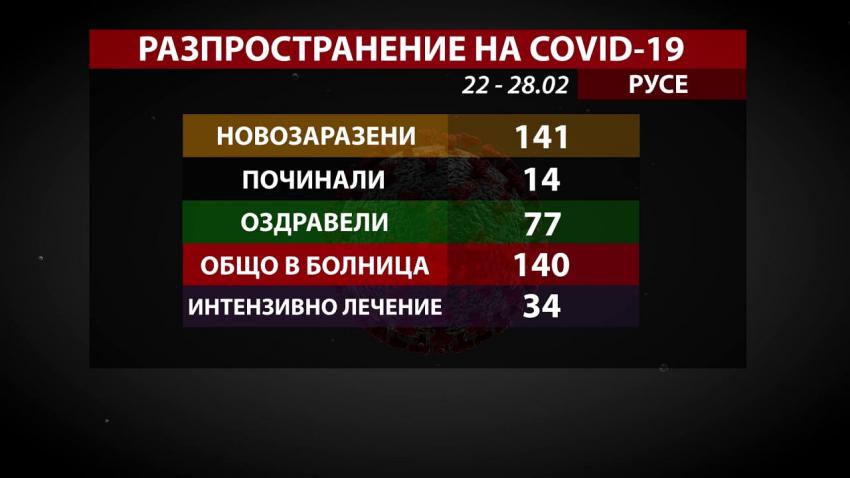 141 новозаразени и 14 починали от COVID-19 в Русенско за седмица /ВИДЕО/