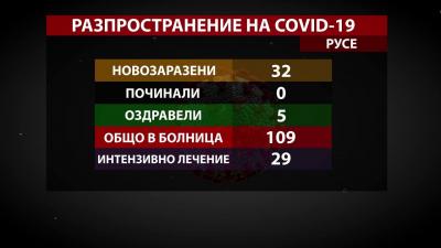 32-ма новозаразени и едва 5 оздравели от COVID-19 в област Русе за ден /ВИДЕО/